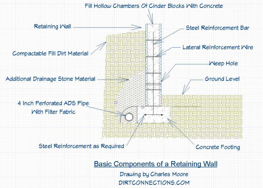 a retaining wall components diagram