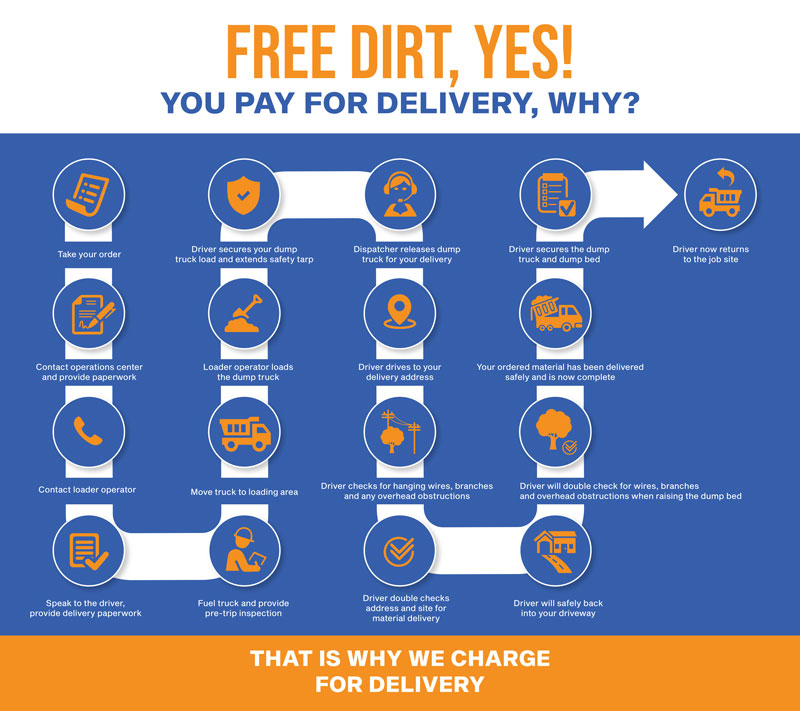 dirt delivery infographic